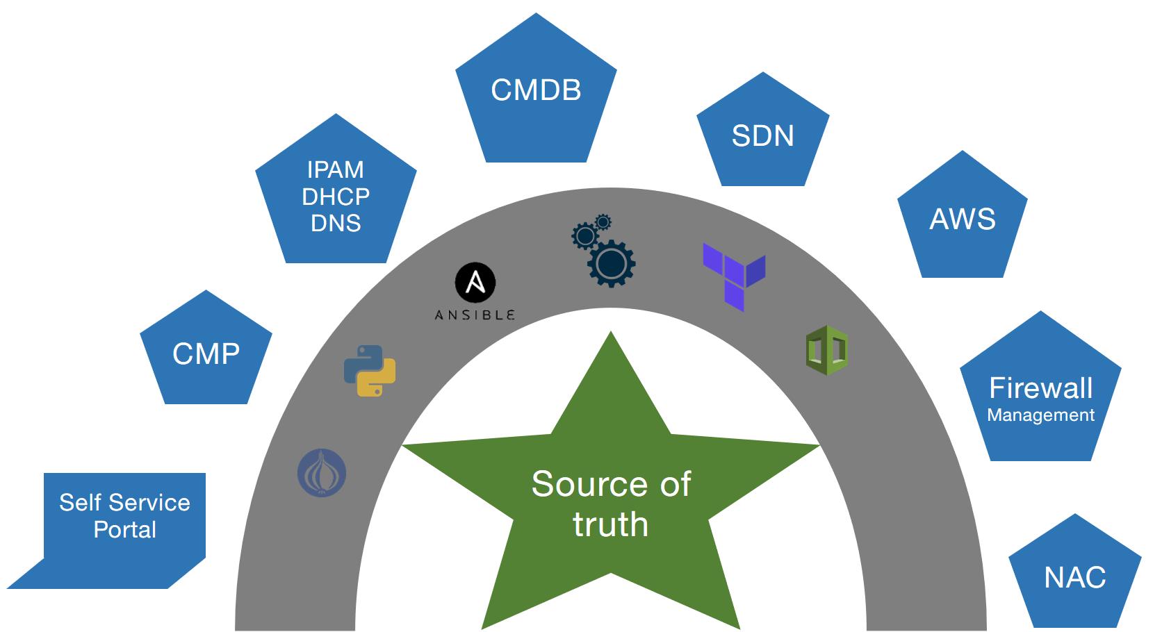 Source of Truth - Netzwerk Automatisierung